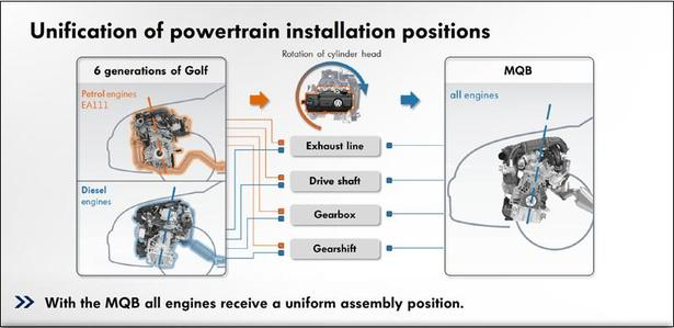 Unification of powertrain installation positions