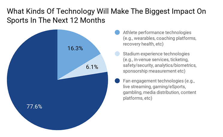 Industry Insights: The Current State of Sports Technology