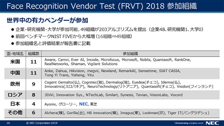 Face Recognition Vendor Test(FRVT)2018 参加組織