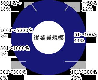 ご出展企業 約120社を示すグラフ