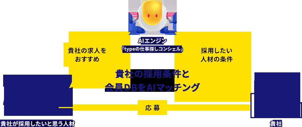貴社の採用条件と会員DBをAIマッチング