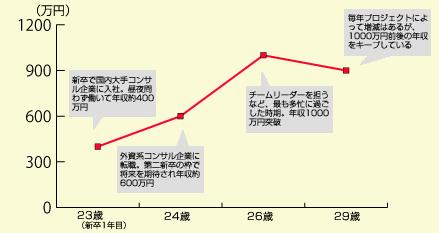 企業 外資 年収 系