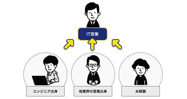 IT営業のキャリアパス
