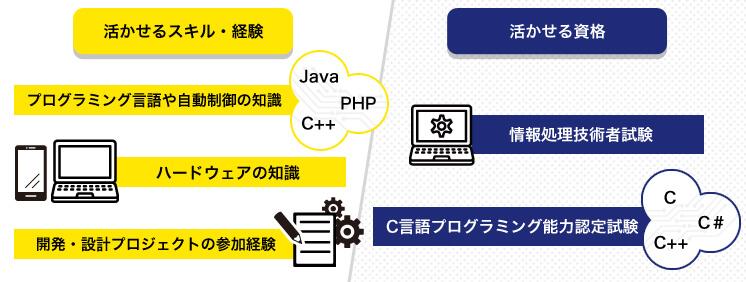 制御ソフト開発エンジニアに活かせる経験資格