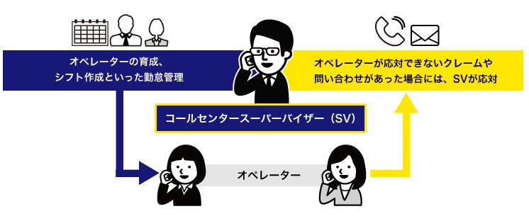 コールセンターSVの仕事内容