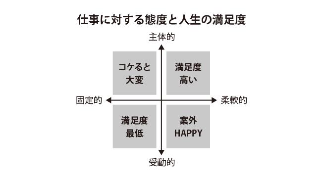 「主体性」と「柔軟性」が幸せにつながるキャリア観を作る
