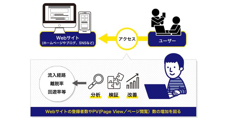 マーケティング と は ウェブ